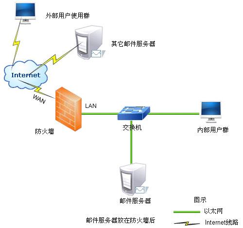 系统网络拓扑结构 - 技术资料